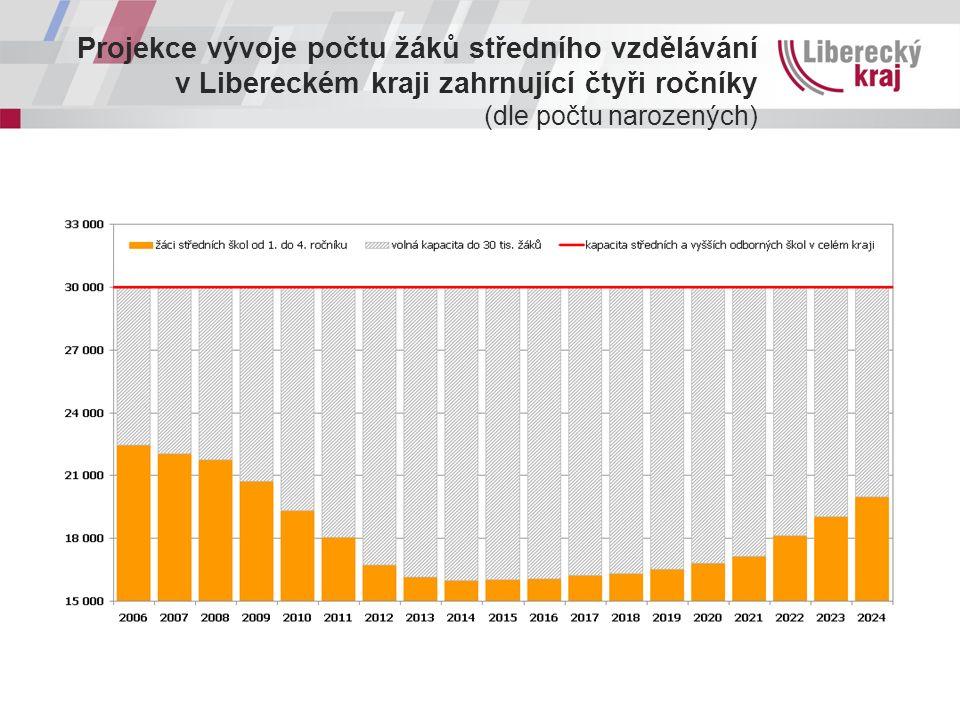 Projekce vývoje počtu žáků středního vzdělávání v Libereckém kraji zahrnující čtyři ročníky (dle počtu narozených)