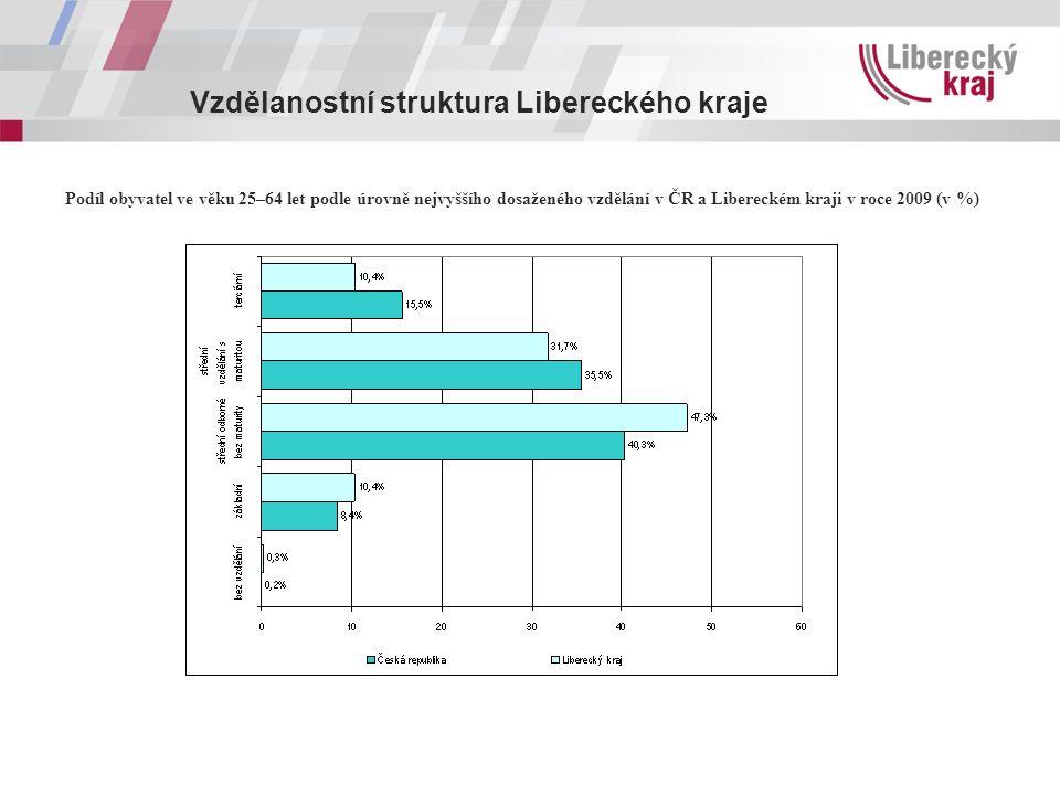 Vzdělanostní struktura Libereckého kraje Podíl obyvatel ve věku 25–64 let podle úrovně nejvyššího dosaženého vzdělání v ČR a Libereckém kraji v roce 2009 (v %)