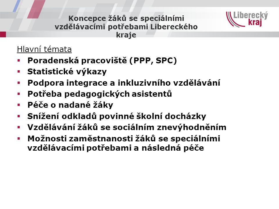 Koncepce žáků se speciálními vzdělávacími potřebami Libereckého kraje Hlavní témata  Poradenská pracoviště (PPP, SPC)  Statistické výkazy  Podpora integrace a inkluzivního vzdělávání  Potřeba pedagogických asistentů  Péče o nadané žáky  Snížení odkladů povinné školní docházky  Vzdělávání žáků se sociálním znevýhodněním  Možnosti zaměstnanosti žáků se speciálními vzdělávacími potřebami a následná péče