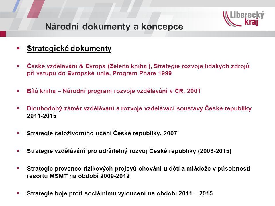Národní dokumenty a koncepce  Strategické dokumenty  České vzdělávání & Evropa (Zelená kniha ), Strategie rozvoje lidských zdrojů při vstupu do Evro