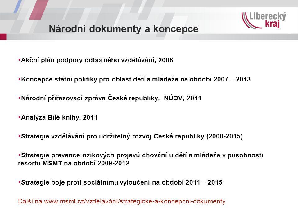 Národní dokumenty a koncepce  Akční plán podpory odborného vzdělávání, 2008  Koncepce státní politiky pro oblast dětí a mládeže na období 2007 – 201