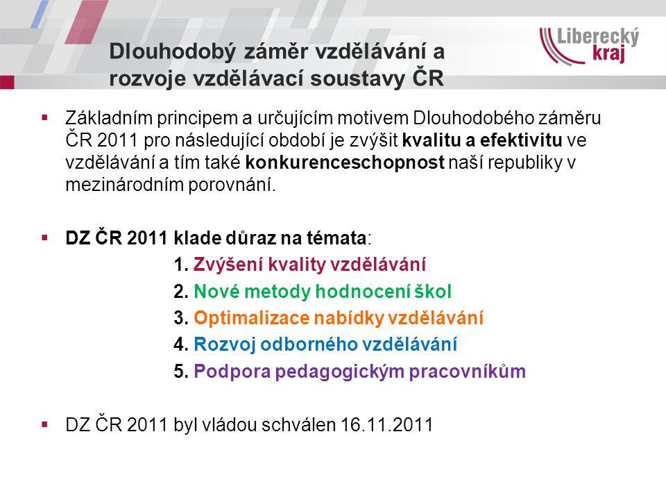 Dlouhodobý záměr vzdělávání a rozvoje vzdělávací soustavy ČR  Základním principem a určujícím motivem Dlouhodobého záměru ČR 2011 pro následující obd