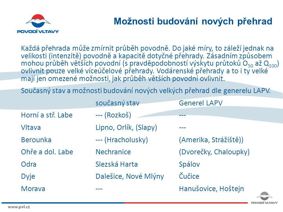 8/9/12 Možnosti budování nových přehrad Každá přehrada může zmírnit průběh povodně.