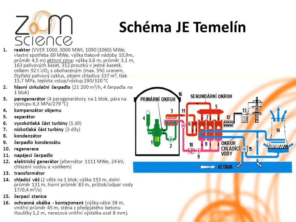 Schéma JE Temelín 1.reaktor (VVER 1000, 3000 MWt, 1090 (1060) MWe, vlastní spotřeba 69 MWe, výška tlakové nádoby 10,9m, průměr 4,5 m) aktivní zóna: výška 3,6 m, průměr 3,1 m, 163 palivových kazet, 312 proutků v jedné kazetě, celkem 92 t UO 2 s obohaceným (max.