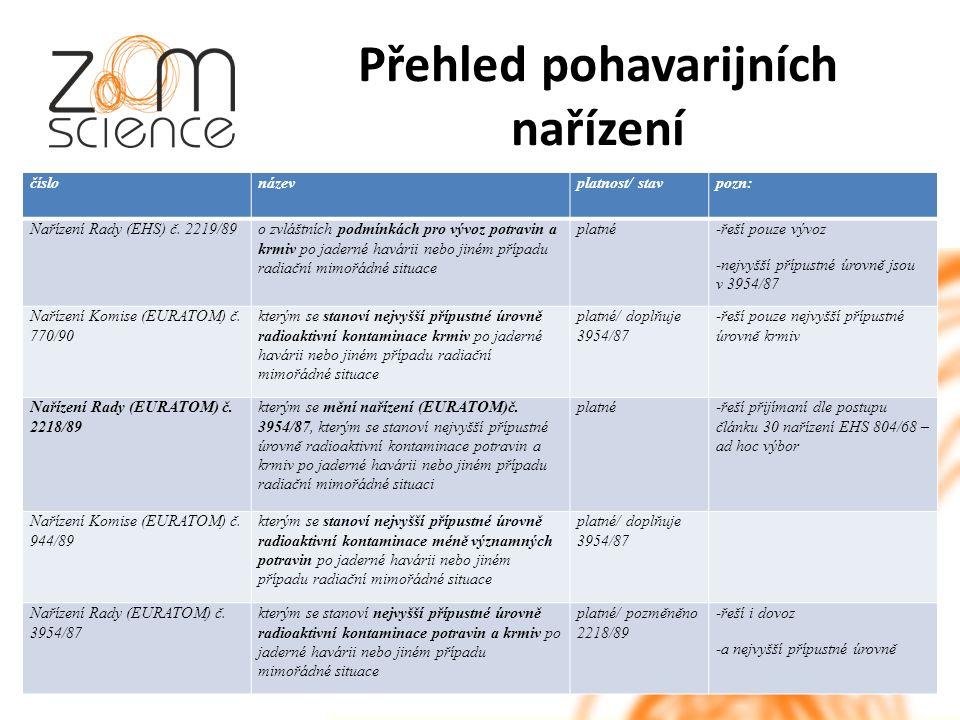 Přehled pohavarijních nařízení číslonázevplatnost/ stavpozn: Nařízení Rady (EHS) č.