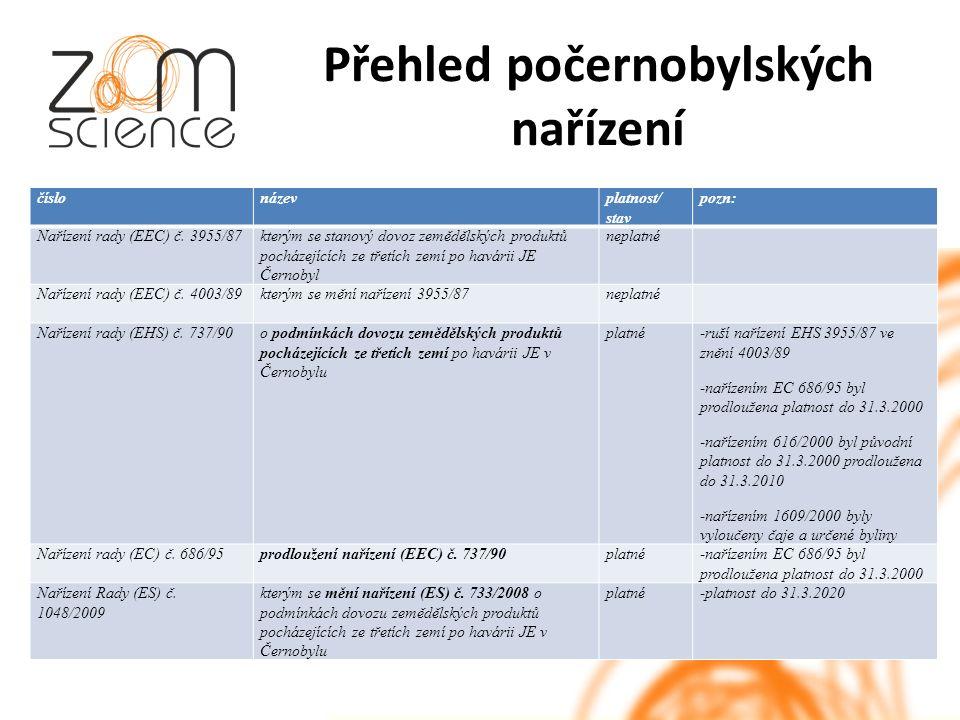 Přehled počernobylských nařízení číslonázevplatnost/ stav pozn: Nařízení rady (EEC) č.