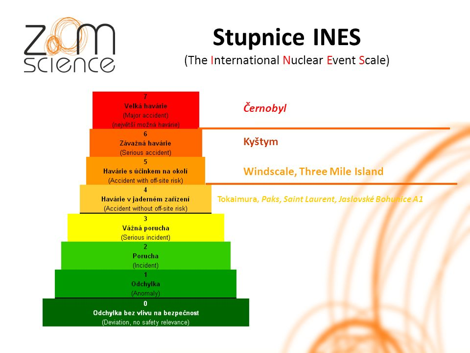 Stupnice INES (The International Nuclear Event Scale) Černobyl Kyštym Windscale, Three Mile Island Tokaimura, Paks, Saint Laurent, Jaslovské Bohunice A1