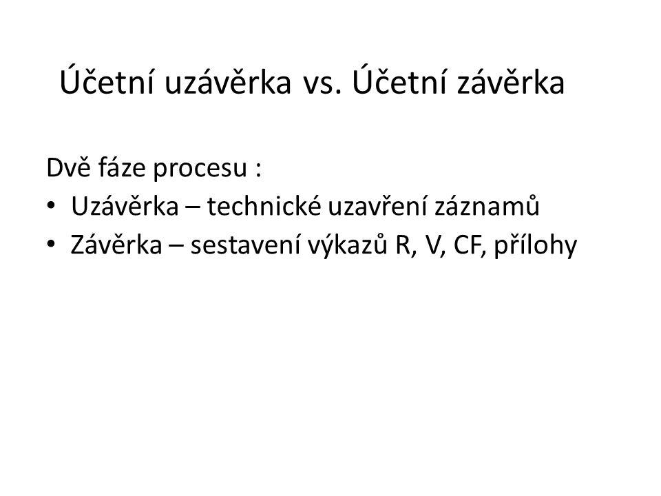 Účetní uzávěrka vs.