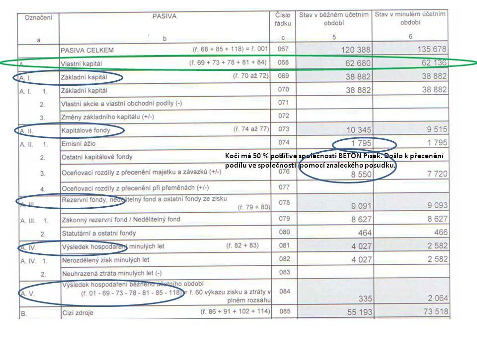 Kočí má 50 % podíl ve společnosti BETON Písek.