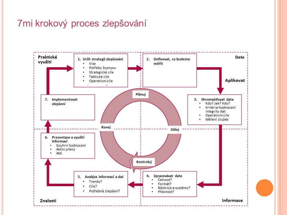 7mi krokový proces zlepšování