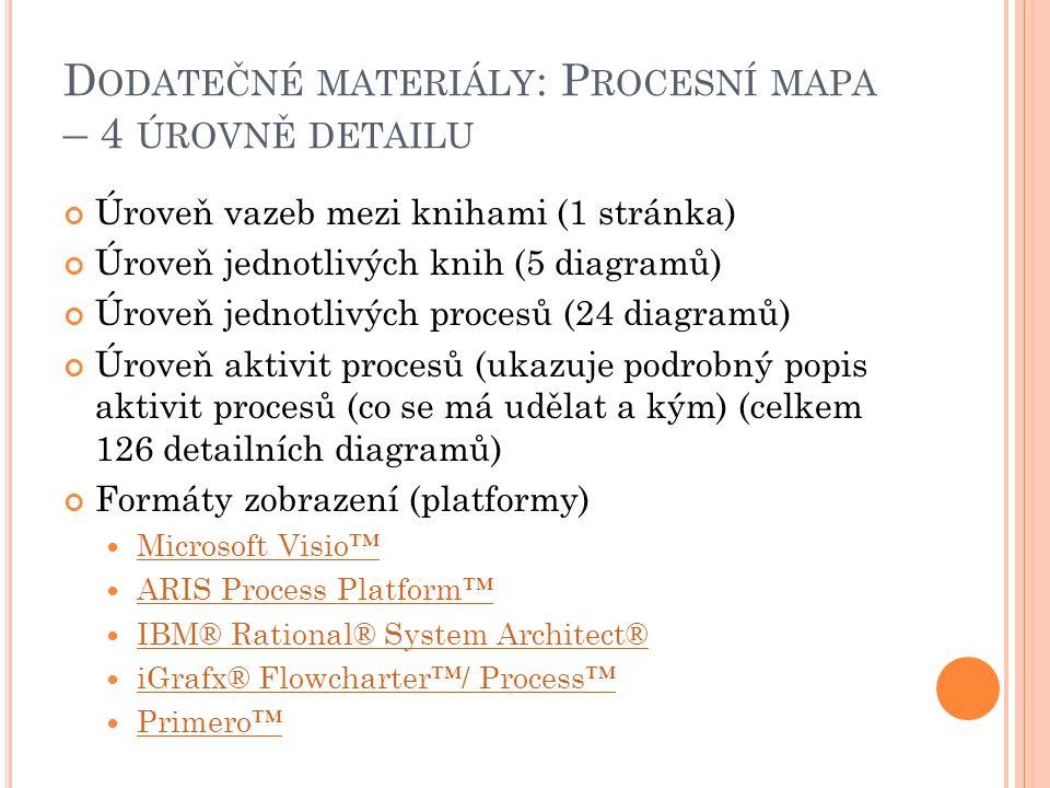 D ODATEČNÉ MATERIÁLY : P ROCESNÍ MAPA – 4 ÚROVNĚ DETAILU Úroveň vazeb mezi knihami (1 stránka) Úroveň jednotlivých knih (5 diagramů) Úroveň jednotlivých procesů (24 diagramů) Úroveň aktivit procesů (ukazuje podrobný popis aktivit procesů (co se má udělat a kým) (celkem 126 detailních diagramů) Formáty zobrazení (platformy) Microsoft Visio™ ARIS Process Platform™ IBM® Rational® System Architect® iGrafx® Flowcharter™/ Process™ Primero™