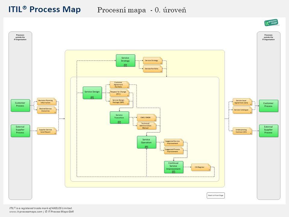 Procesní mapa - 0. úroveň