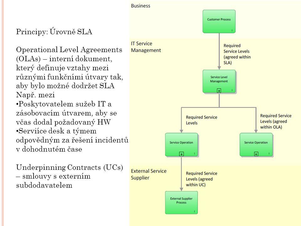Principy: Úrovně SLA Operational Level Agreements (OLAs) – interní dokument, který definuje vztahy mezi různými funkčními útvary tak, aby bylo možné dodržet SLA Např.