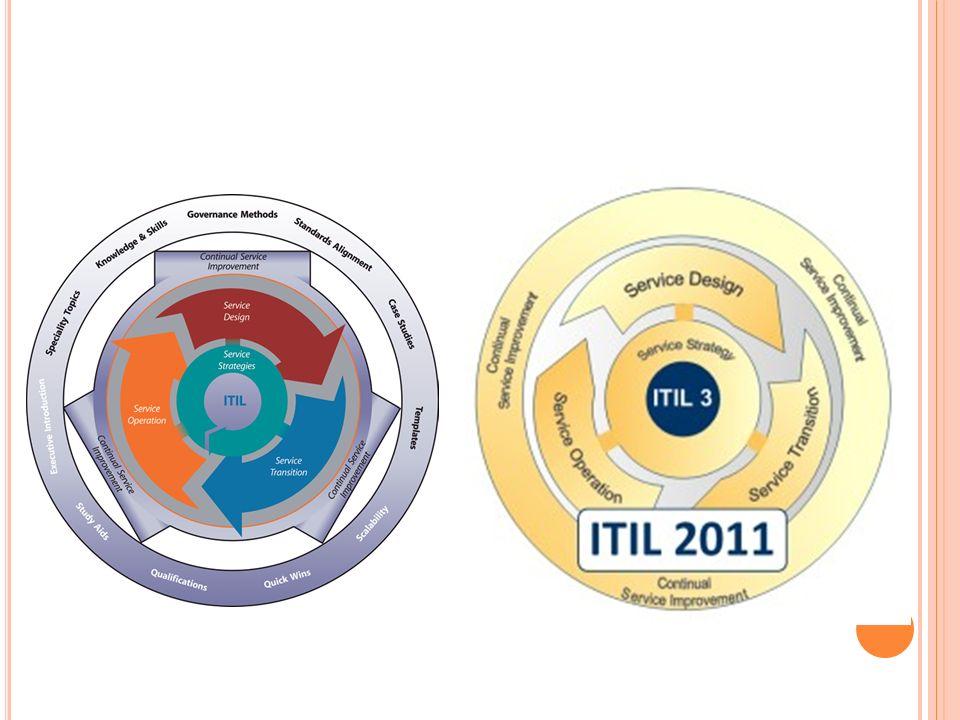 Z ÁVĚR : POROVNÁNÍ C OBIT - ITIL CobiT® je mezinárodně uznávaným standardem pro IT governance ITIL® je mezinárodně uznávaným standardem pro oblast řízení IT služeb Jsou vzájemně kompatibilní Přestože lze CobiT® a ITIL® používat každý samostatně, je možné s výhodou využít silných stránek každého z nich: CobiT® : propracovaný systém procesního měření a kontrol ITIL® : desítky tipů, návodů, diagramů, šablon a dalších best practices pro design a správu procesů a řízení IT služeb