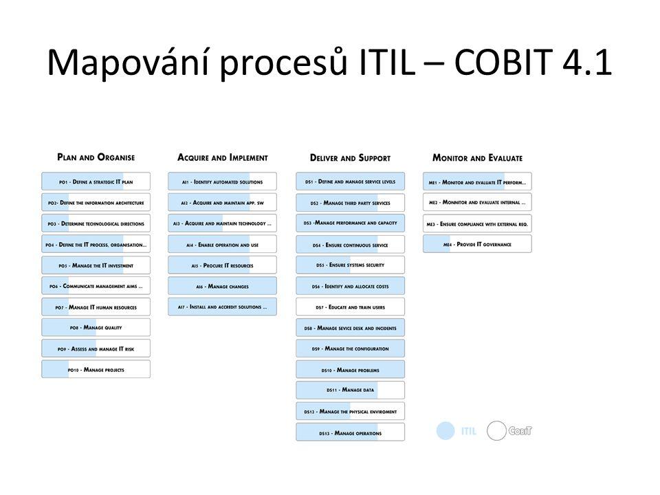 Mapování procesů ITIL – COBIT 4.1