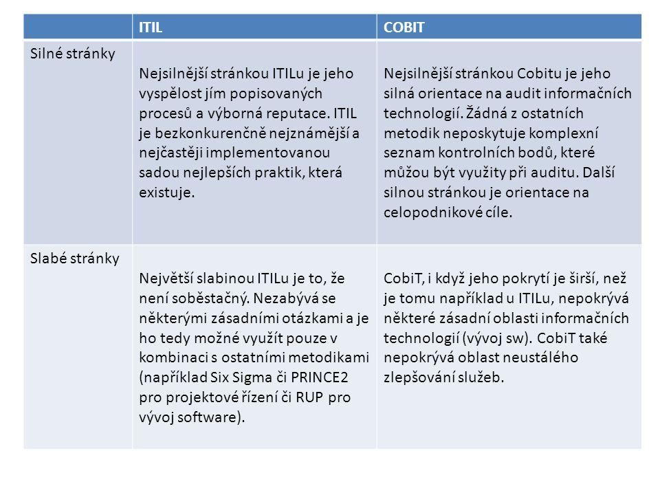 ITILCOBIT Silné stránky Nejsilnější stránkou ITILu je jeho vyspělost jím popisovaných procesů a výborná reputace. ITIL je bezkonkurenčně nejznámější a