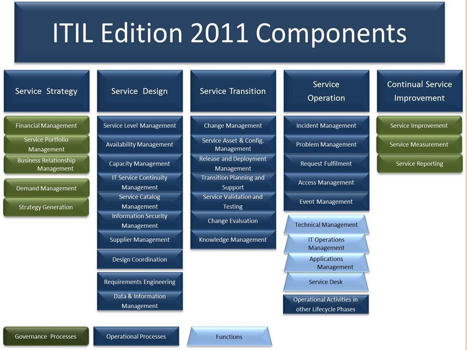 Popis ITIL