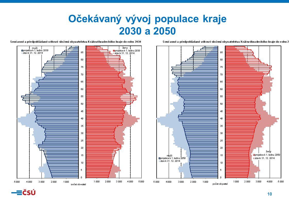 10 Očekávaný vývoj populace kraje 2030 a 2050