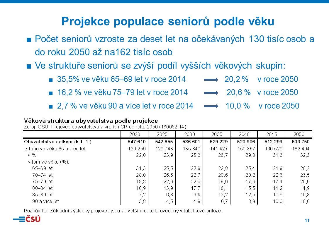 11 ■Počet seniorů vzroste za deset let na očekávaných 130 tisíc osob a do roku 2050 až na162 tisíc osob ■Ve struktuře seniorů se zvýší podíl vyšších věkových skupin: ■35,5% ve věku 65–69 let v roce 2014 20,2 % v roce 2050 ■16,2 % ve věku 75–79 let v roce 2014 20,6 % v roce 2050 ■2,7 % ve věku 90 a více let v roce 2014 10,0 % v roce 2050 Projekce populace seniorů podle věku
