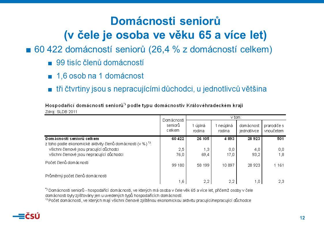 12 ■60 422 domácností seniorů (26,4 % z domácností celkem) ■99 tisíc členů domácností ■1,6 osob na 1 domácnost ■tři čtvrtiny jsou s nepracujícími důchodci, u jednotlivců většina Domácnosti seniorů (v čele je osoba ve věku 65 a více let)