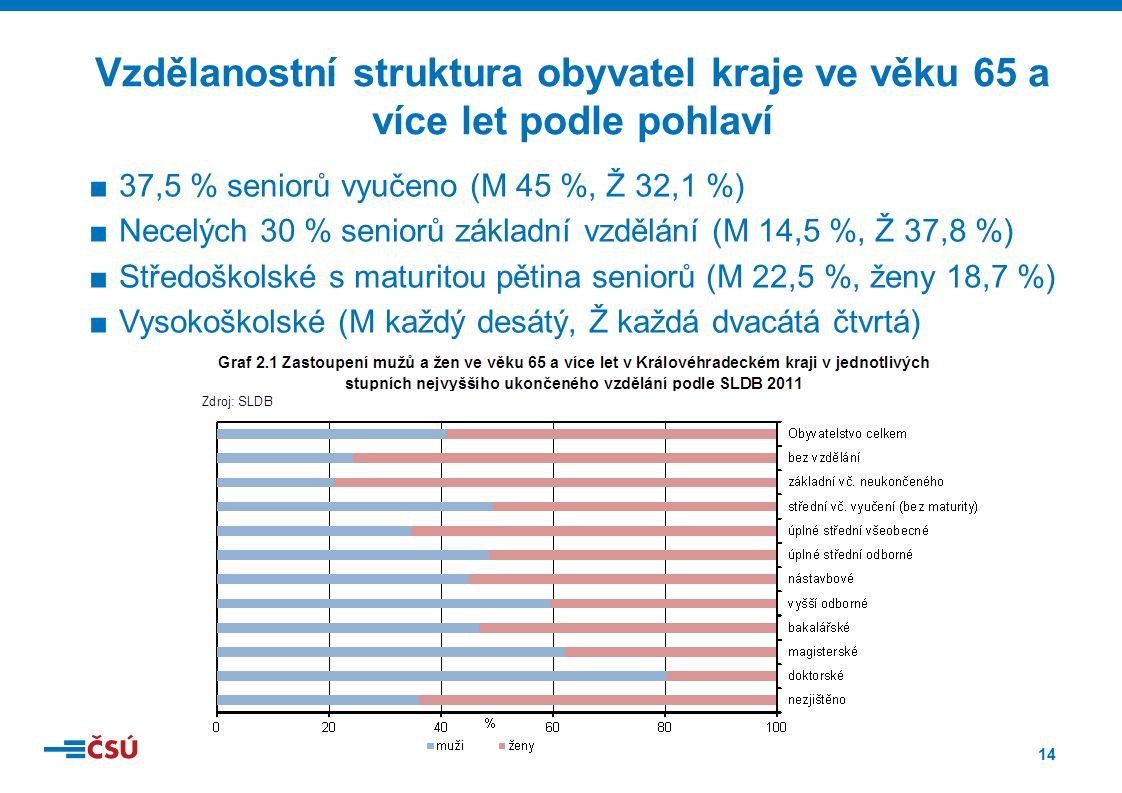 14 ■37,5 % seniorů vyučeno (M 45 %, Ž 32,1 %) ■Necelých 30 % seniorů základní vzdělání (M 14,5 %, Ž 37,8 %) ■Středoškolské s maturitou pětina seniorů (M 22,5 %, ženy 18,7 %) ■Vysokoškolské (M každý desátý, Ž každá dvacátá čtvrtá) Vzdělanostní struktura obyvatel kraje ve věku 65 a více let podle pohlaví