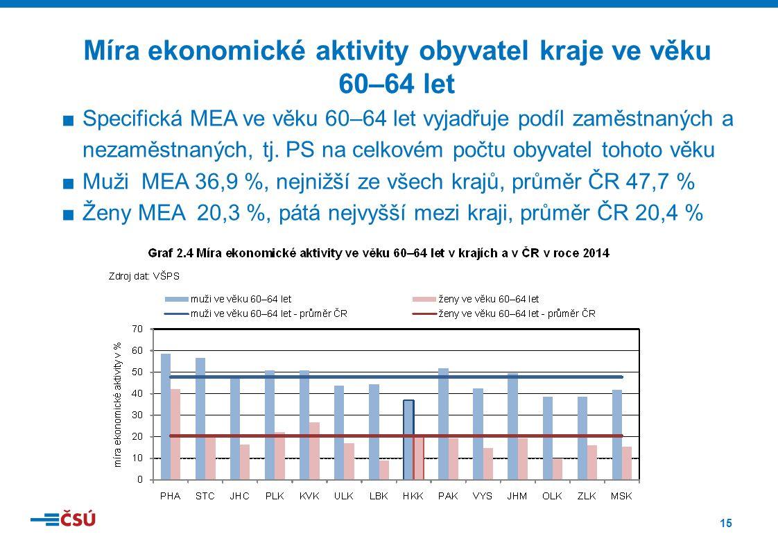 15 ■Specifická MEA ve věku 60–64 let vyjadřuje podíl zaměstnaných a nezaměstnaných, tj.