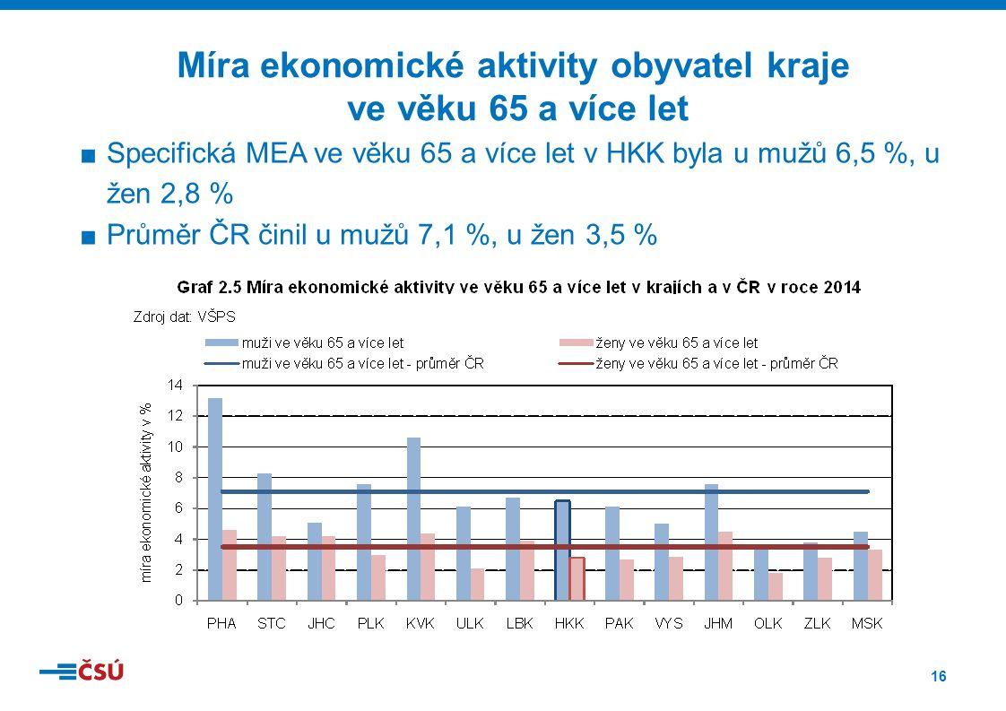 16 ■Specifická MEA ve věku 65 a více let v HKK byla u mužů 6,5 %, u žen 2,8 % ■Průměr ČR činil u mužů 7,1 %, u žen 3,5 % Míra ekonomické aktivity obyvatel kraje ve věku 65 a více let