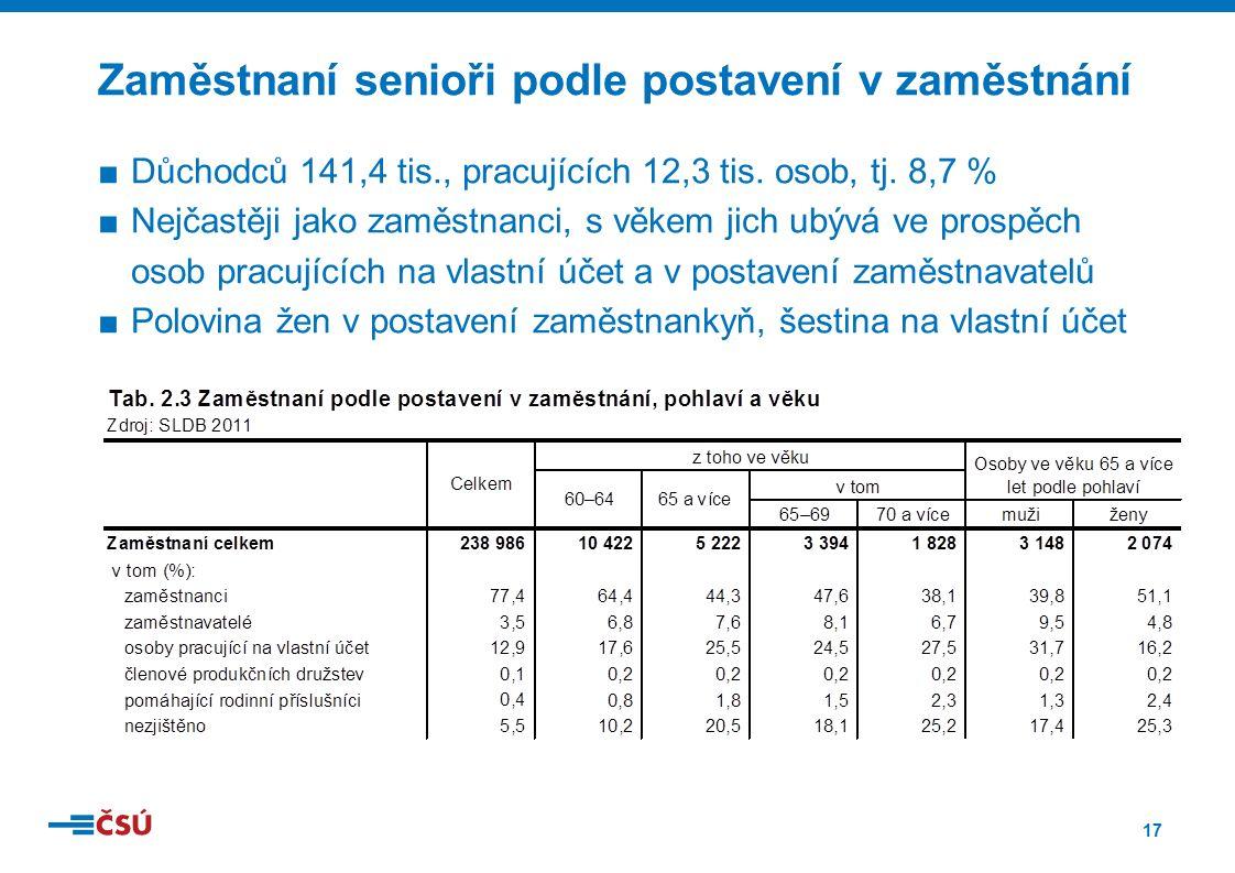 17 ■Důchodců 141,4 tis., pracujících 12,3 tis. osob, tj.