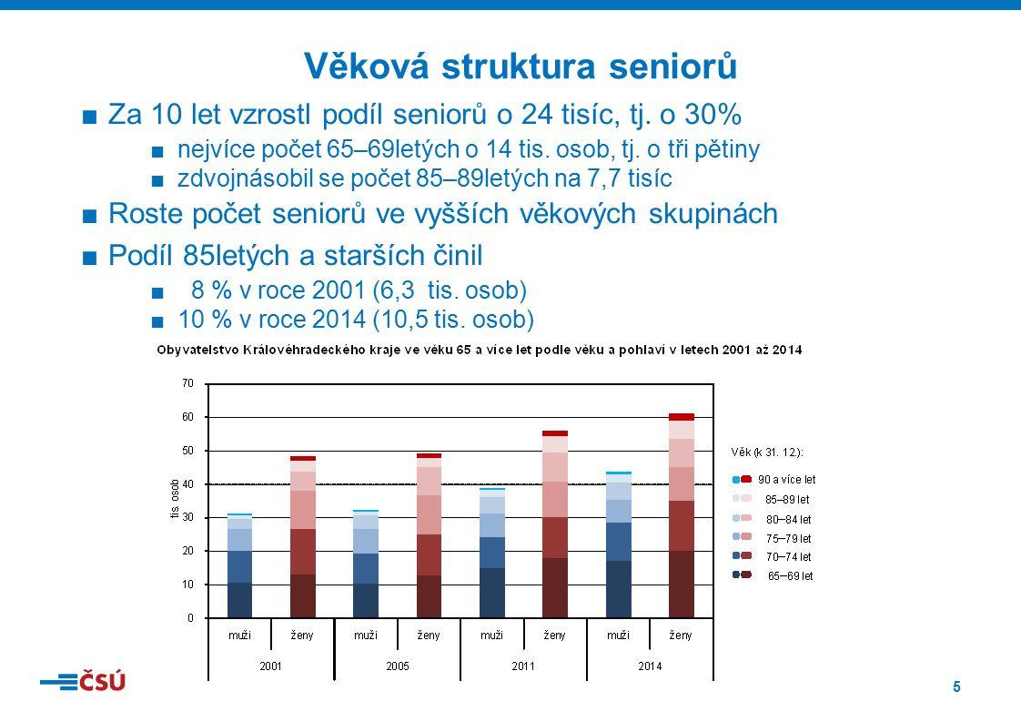 5 ■Za 10 let vzrostl podíl seniorů o 24 tisíc, tj.