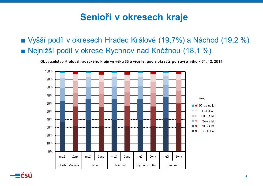 6 ■Vyšší podíl v okresech Hradec Králové (19,7%) a Náchod (19,2 %) ■Nejnižší podíl v okrese Rychnov nad Kněžnou (18,1 %) Senioři v okresech kraje