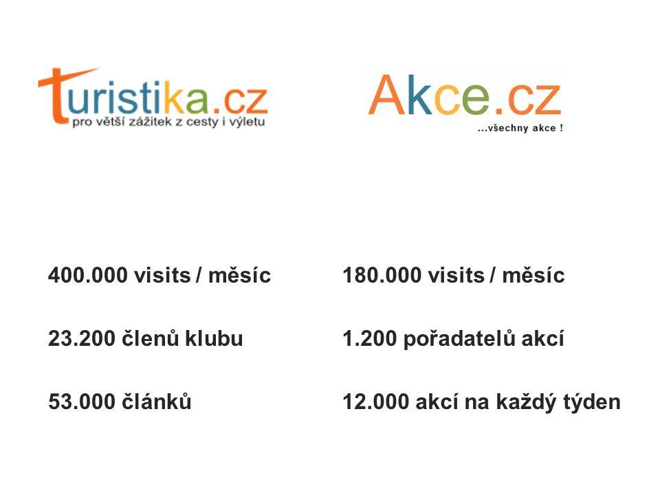 400.000 visits / měsíc 23.200 členů klubu 53.000 článků 180.000 visits / měsíc 1.200 pořadatelů akcí 12.000 akcí na každý týden