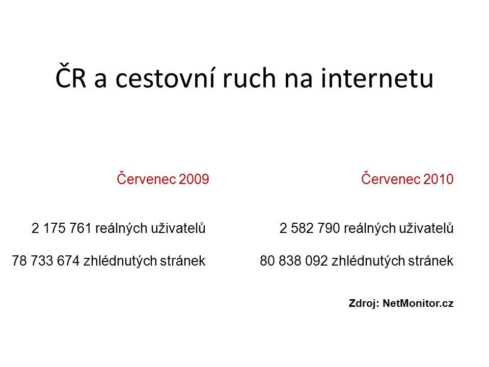 ČR a cestovní ruch na internetu Červenec 2009 Červenec 2010 2 175 761 reálných uživatelů 2 582 790 reálných uživatelů 78 733 674 zhlédnutých stránek 80 838 092 zhlédnutých stránek Zdroj: NetMonitor.cz