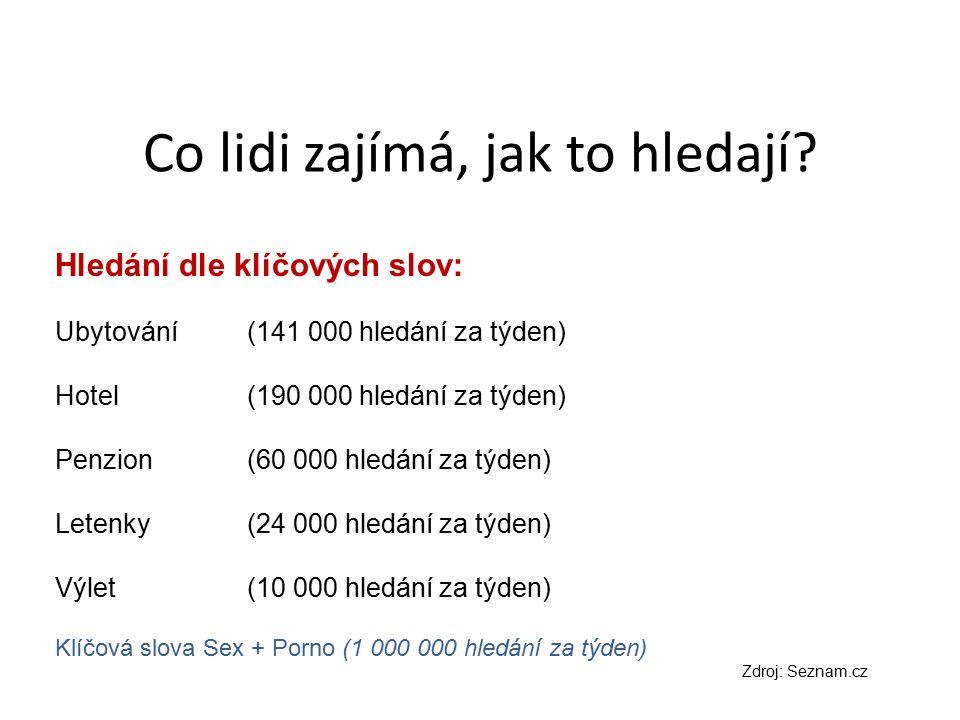Co lidi zajímá, jak to hledají? Hledání dle klíčových slov: Ubytování (141 000 hledání za týden) Hotel (190 000 hledání za týden) Penzion (60 000 hled