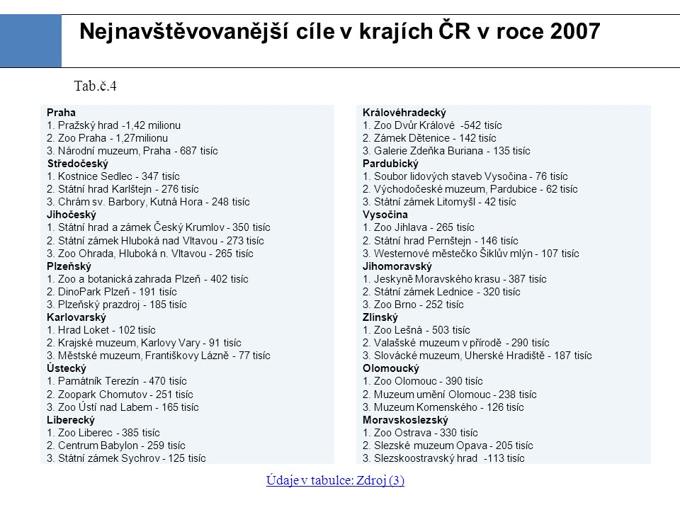 Nejnavštěvovanější cíle v krajích ČR v roce 2007 Královéhradecký 1.