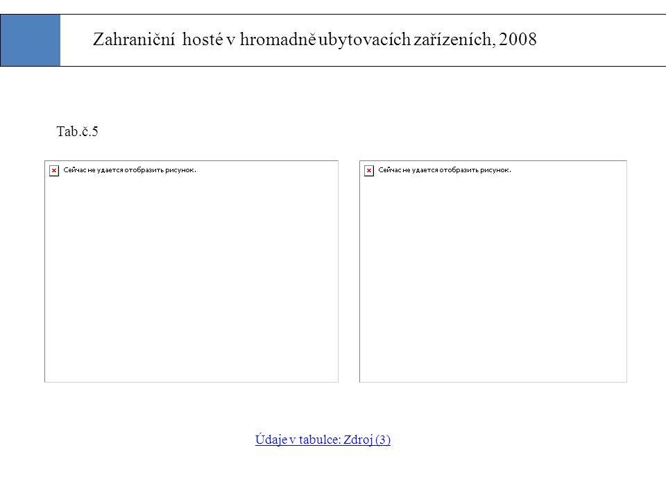 Zahraniční hosté v hromadně ubytovacích zařízeních, 2008 Tab.č.5 Údaje v tabulce: Zdroj (3)