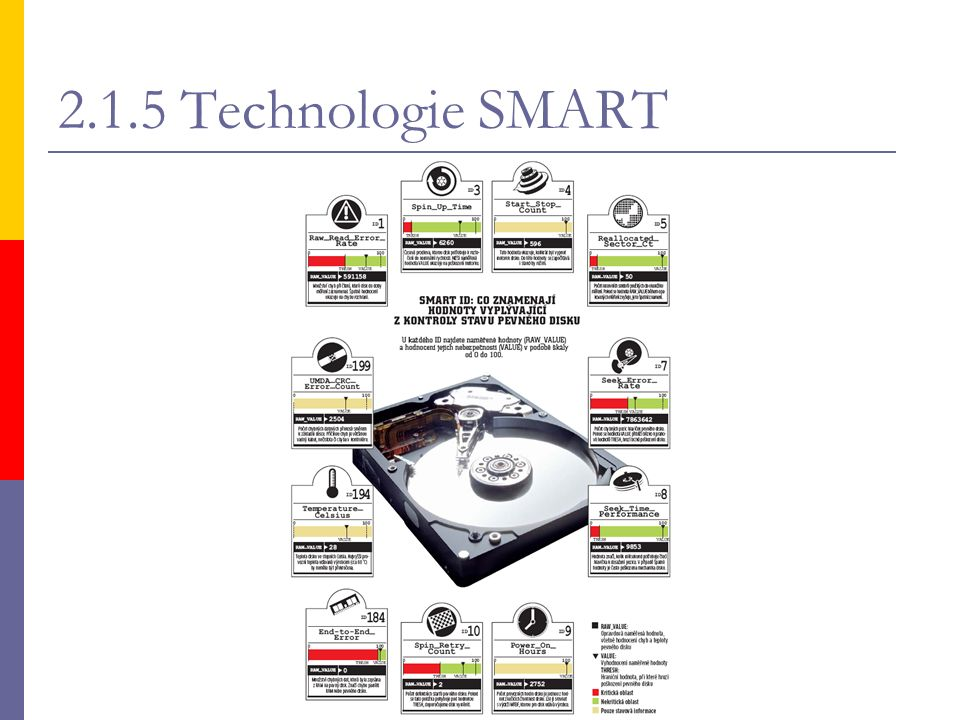 2.1.5 Technologie SMART