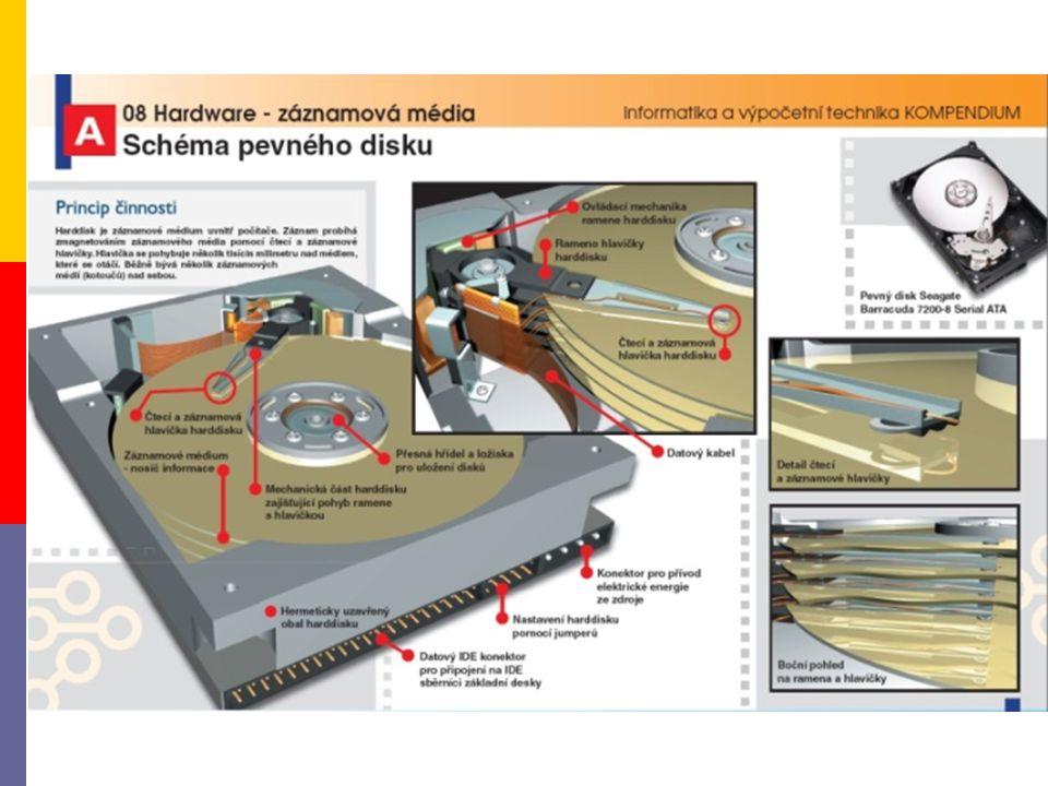 2.1.1 Fyzická struktura  plotny  záznamový materiál  č/z hlavičky  prachotěsný obal  motorky otáčení ploten  plotny na jedné hřídely vystavování hlaviček  krokový  řadič  konektory (viz.
