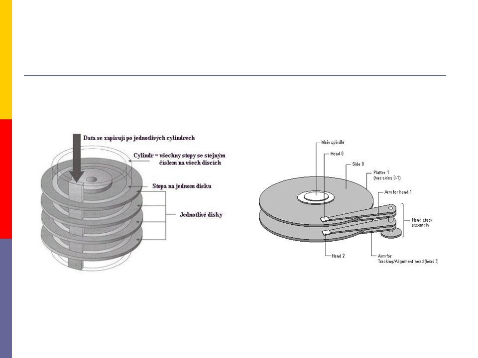 Fyzický disk 10 GB Primární oblast 4 GB Rozšířená oblast 6 GB D: 3 GB C: 4 GB E: 3 GB Pevný disk Oblasti (partitions) Logické disky