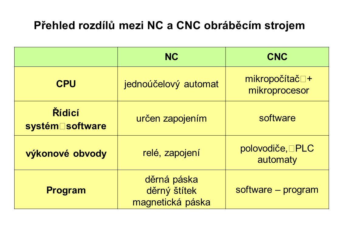 Přehled rozdílů mezi NC a CNC obráběcím strojem NCCNC CPU jednoúčelový automat mikropočítač + mikroprocesor Řídicí systém software určen zapojením software výkonové obvody relé, zapojení polovodiče, PLC automaty Program děrná páska děrný štítek magnetická páska software – program