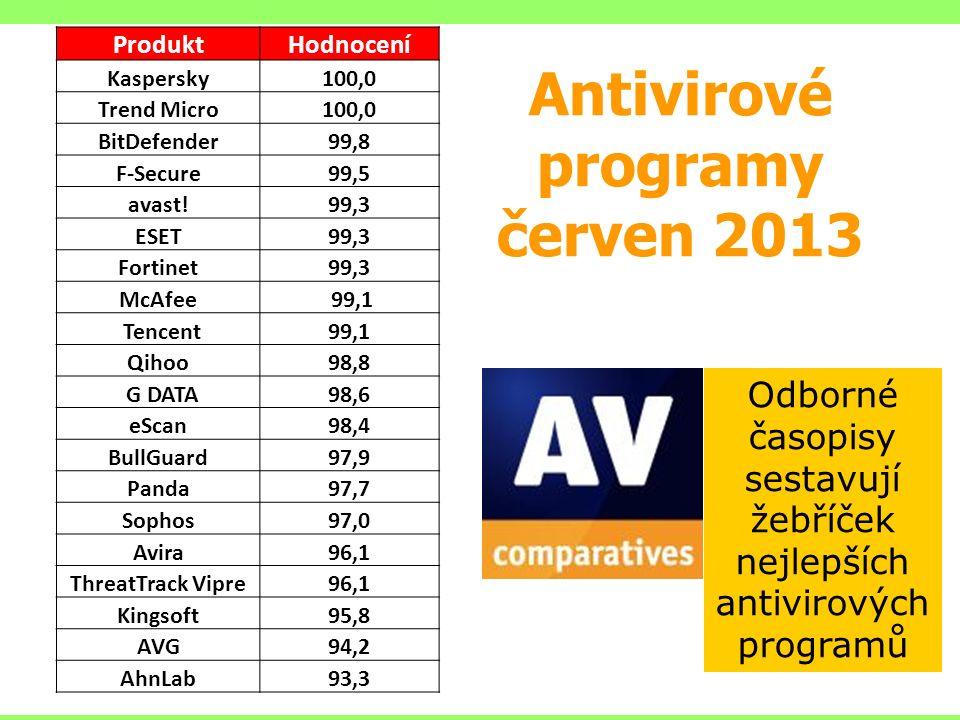 Antivirové programy červen 2013 Odborné časopisy sestavují žebříček nejlepších antivirových programů ProduktHodnocení Kaspersky100,0 Trend Micro100,0 BitDefender99,8 F-Secure99,5 avast!99,3 ESET99,3 Fortinet99,3 McAfee 99,1 Tencent99,1 Qihoo98,8 G DATA98,6 eScan98,4 BullGuard97,9 Panda97,7 Sophos97,0 Avira96,1 ThreatTrack Vipre96,1 Kingsoft95,8 AVG94,2 AhnLab93,3