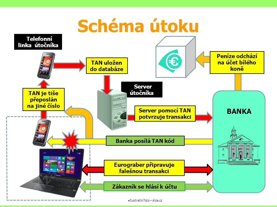 Server útočníka Schéma útoku BANKA Zákazník se hlásí k účtu Eurograber připravuje falešnou transakci Banka posílá TAN kódTAN uložen do databáze TAN je tiše přeposlán na jiné číslo Server pomocí TAN potvrzuje transakci Peníze odchází na účet bílého koně Telefonní linka útočníka Ilustrační foto – Alza.cz