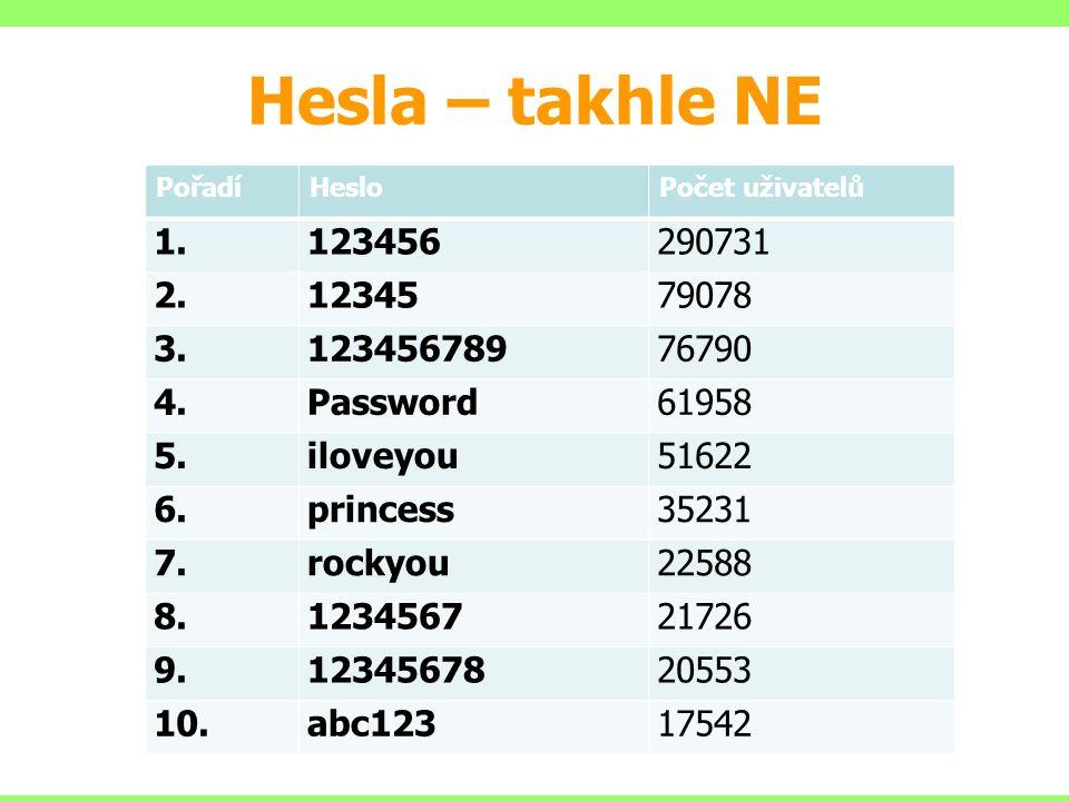 Hesla – takhle NE PořadíHesloPočet uživatelů 1.123456290731 2.1234579078 3.12345678976790 4.Password61958 5.iloveyou51622 6.princess35231 7.rockyou22588 8.123456721726 9.1234567820553 10.abc12317542