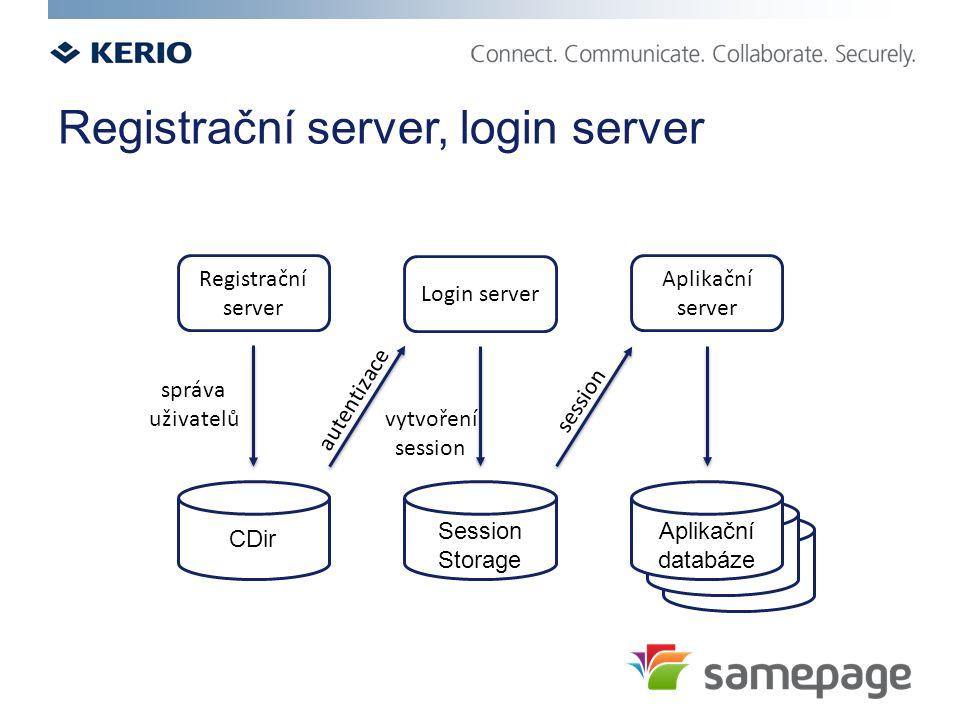 Registrační server, login server Registrační server Login server Aplikační server CDir Session Storage správa uživatelů autentizace vytvoření session Aplikační databáze