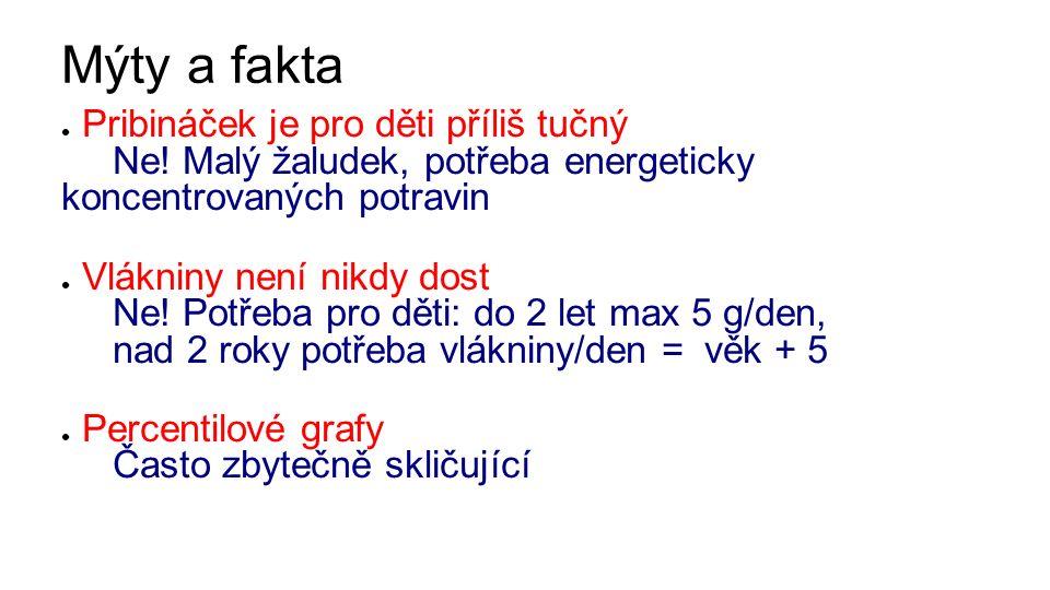 Mýty a fakta Pribináček je pro děti příliš tučný Ne.