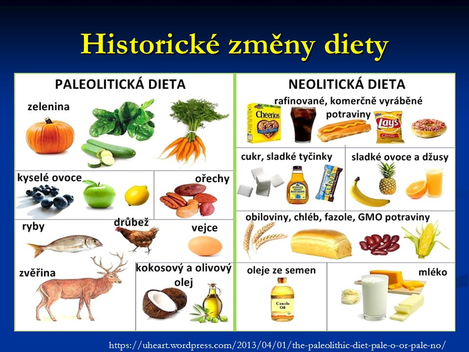 Zánětlivá dieta rafinované škroby, cukr nasycené mastné kyseliny, trans-mastné kyseliny nedostatek : antioxidantů (ovoce a zelenina) celozrnných produktů ω-3 mastných kyselin aktivace imunitního systému (vrozeného): trvalý zánětlivý stav