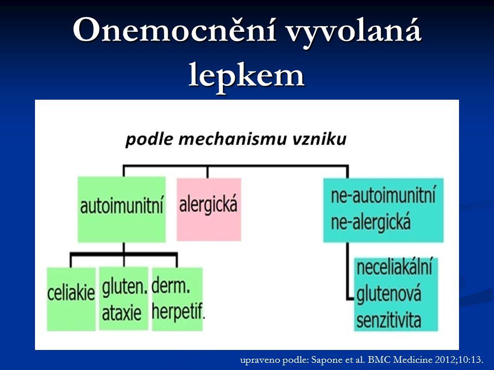 upraveno podle: Sapone et al. BMC Medicine 2012;10:13. Onemocnění vyvolaná lepkem