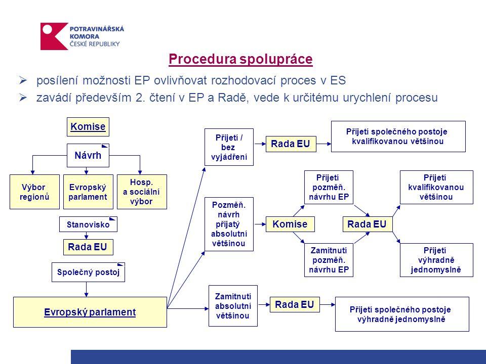 Procedura spolupráce  posílení možnosti EP ovlivňovat rozhodovací proces v ES  zavádí především 2.