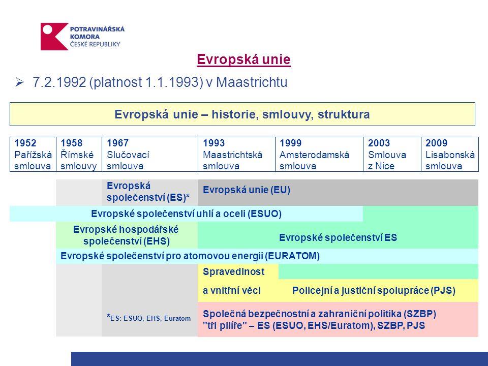 Základní potravinová legislativa ES  oblasti potravinářství se dotýká více než 1000 nejrůznějších právních předpisů  základní předpis – nařízení EP a Rady (ES) č.