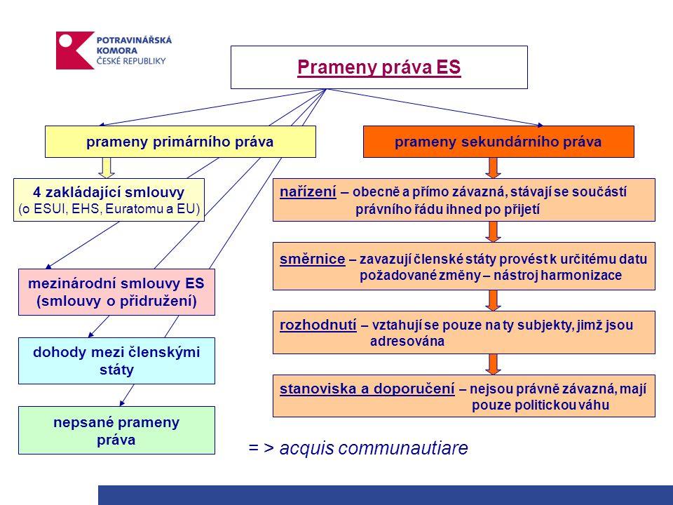 = > acquis communautiare prameny sekundárního práva stanoviska a doporučení – nejsou právně závazná, mají pouze politickou váhu rozhodnutí – vztahují se pouze na ty subjekty, jimž jsou adresována směrnice – zavazují členské státy provést k určitému datu požadované změny – nástroj harmonizace Prameny práva ES prameny primárního práva 4 zakládající smlouvy (o ESUI, EHS, Euratomu a EU) mezinárodní smlouvy ES (smlouvy o přidružení) dohody mezi členskými státy nepsané prameny práva nařízení – obecně a přímo závazná, stávají se součástí právního řádu ihned po přijetí