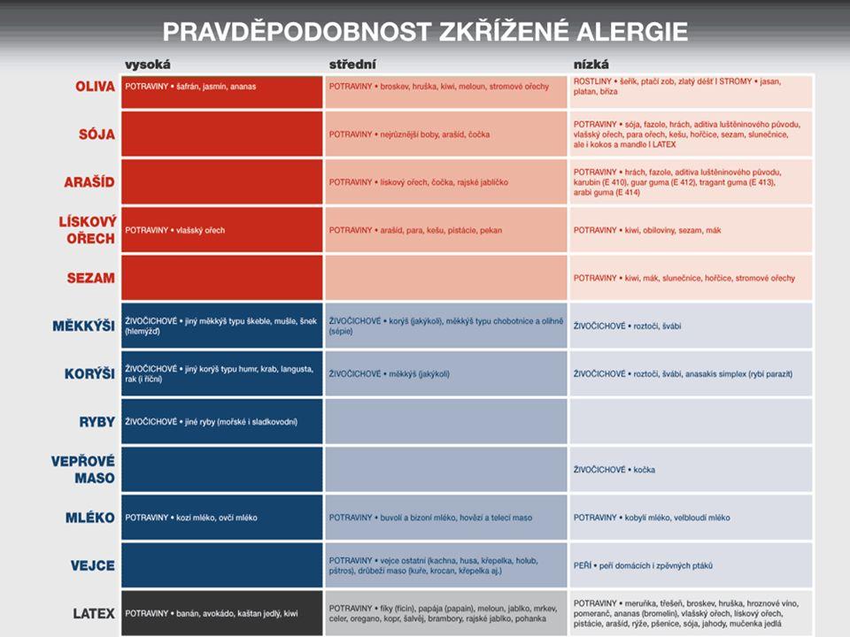 DIAGNOSTIKA PA  Důkladná anamnéza  Kožní prick testy - bodové kožní testy (SPT)  Základní diagnostická metoda  Standardizovaný alergen, nativní potravina  V oblasti předloktí s odečtením reakce po 15-20 minutách  Nepřímý průkaz přítomnosti specifického imunoglobulinu  Nutná pozitivní (histamin) a negativní kontrola (fyziologický roztok)  Pomocí specifických IgE  Vyšetření specifických protilátek  Funkční testy  Test aktivace bazofilů  Eliminačně - expoziční testy  Testy otevřené, jednoduše zaslepené, dvojitě zaslepené  Náplasťové testy  Na zádech s odečítáním po 48 až 72 hodinách